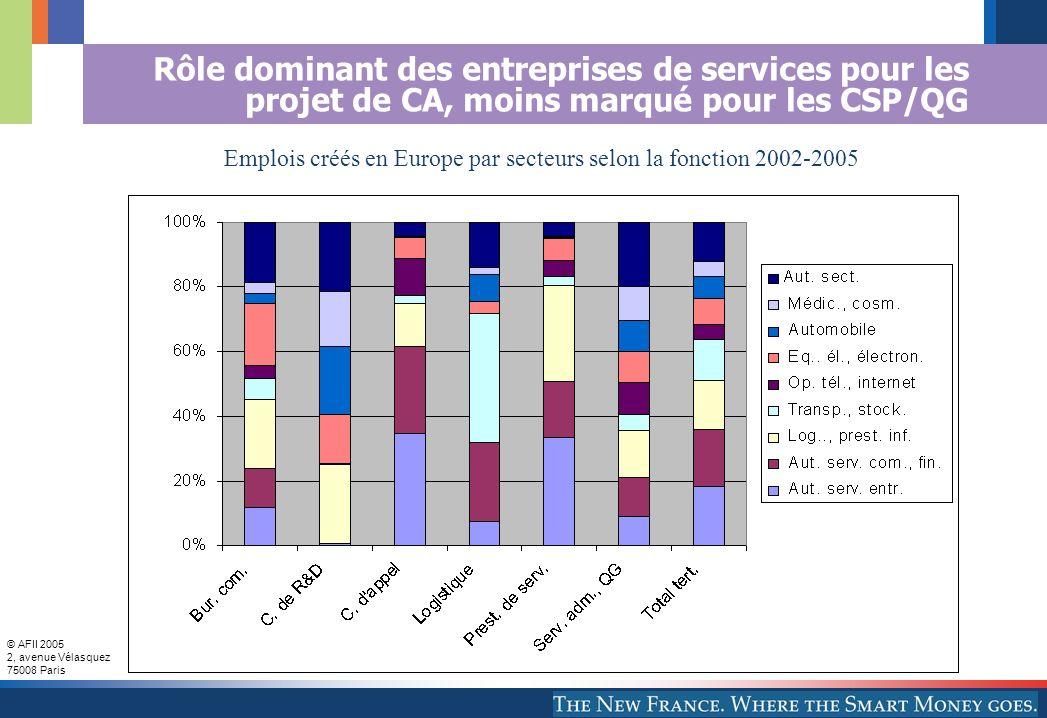 Emplois créés en Europe par secteurs selon la fonction 2002-2005
