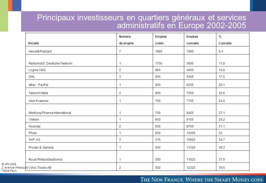 Principaux investisseurs en quartiers généraux et services administratifs en Europe 2002-2005
