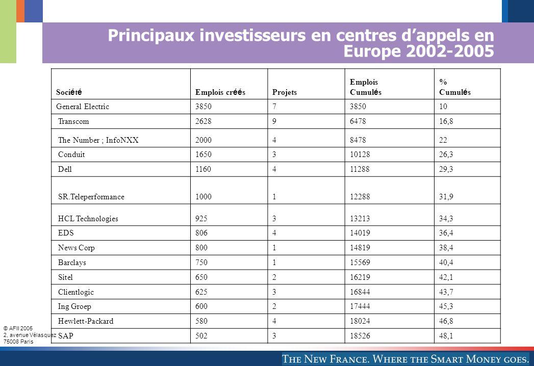 Principaux investisseurs en centres d'appels en Europe 2002-2005