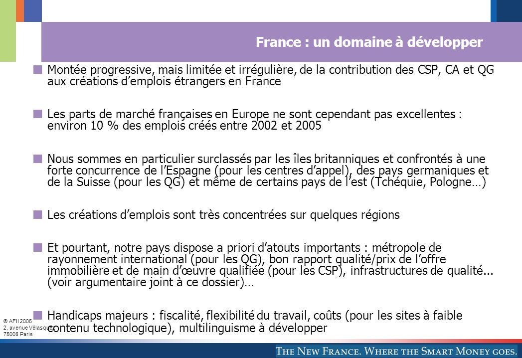 France : un domaine à développer