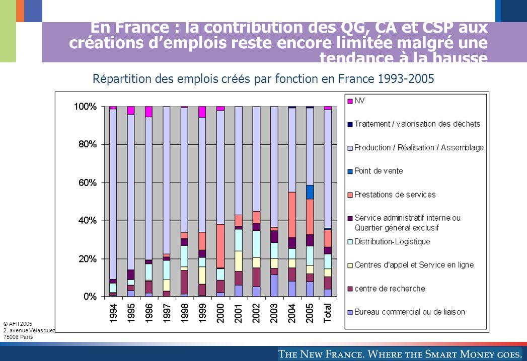Répartition des emplois créés par fonction en France 1993-2005