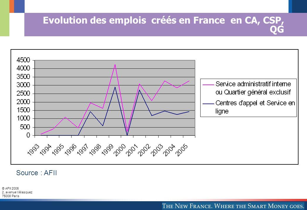 Evolution des emplois créés en France en CA, CSP, QG
