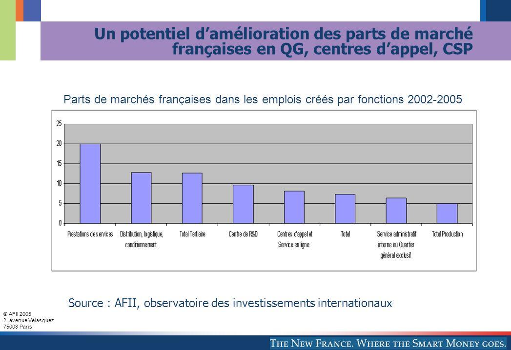 Un potentiel d'amélioration des parts de marché françaises en QG, centres d'appel, CSP
