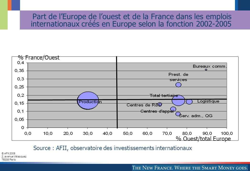 Part de l'Europe de l'ouest et de la France dans les emplois internationaux créés en Europe selon la fonction 2002-2005