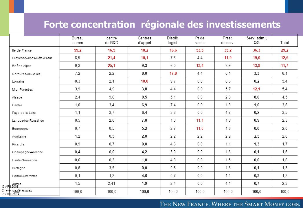 Forte concentration régionale des investissements