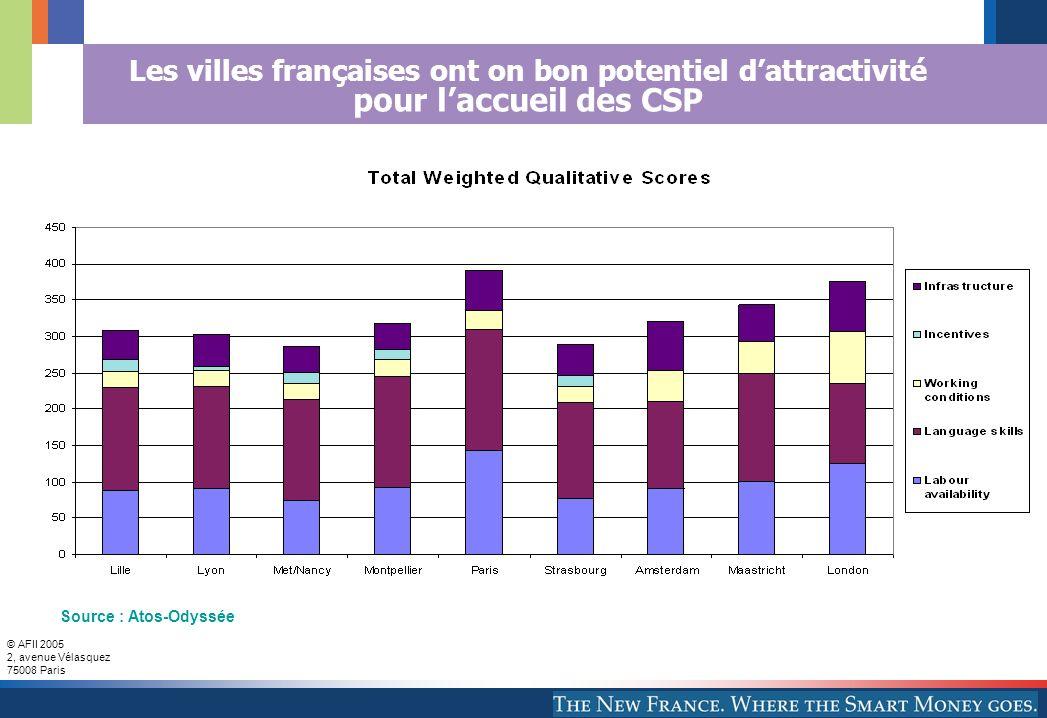 Les villes françaises ont on bon potentiel d'attractivité pour l'accueil des CSP