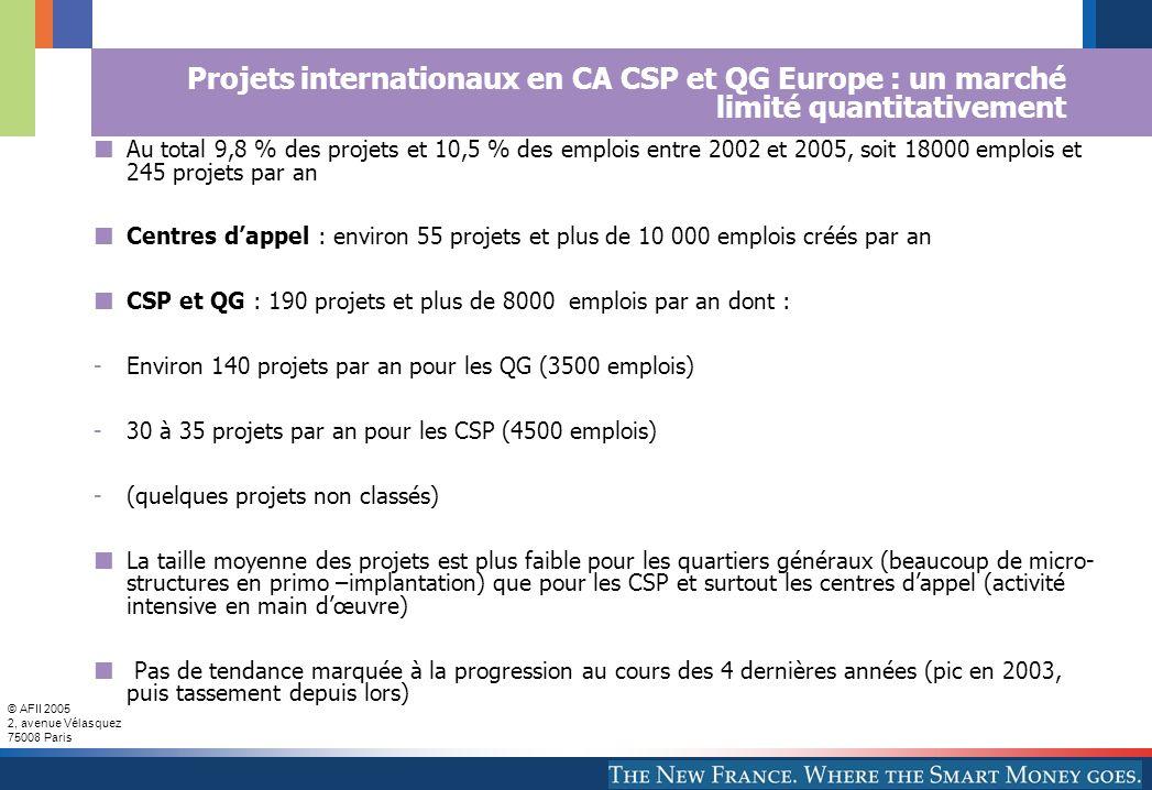 AFII 2005 Projets internationaux en CA CSP et QG Europe : un marché limité quantitativement.