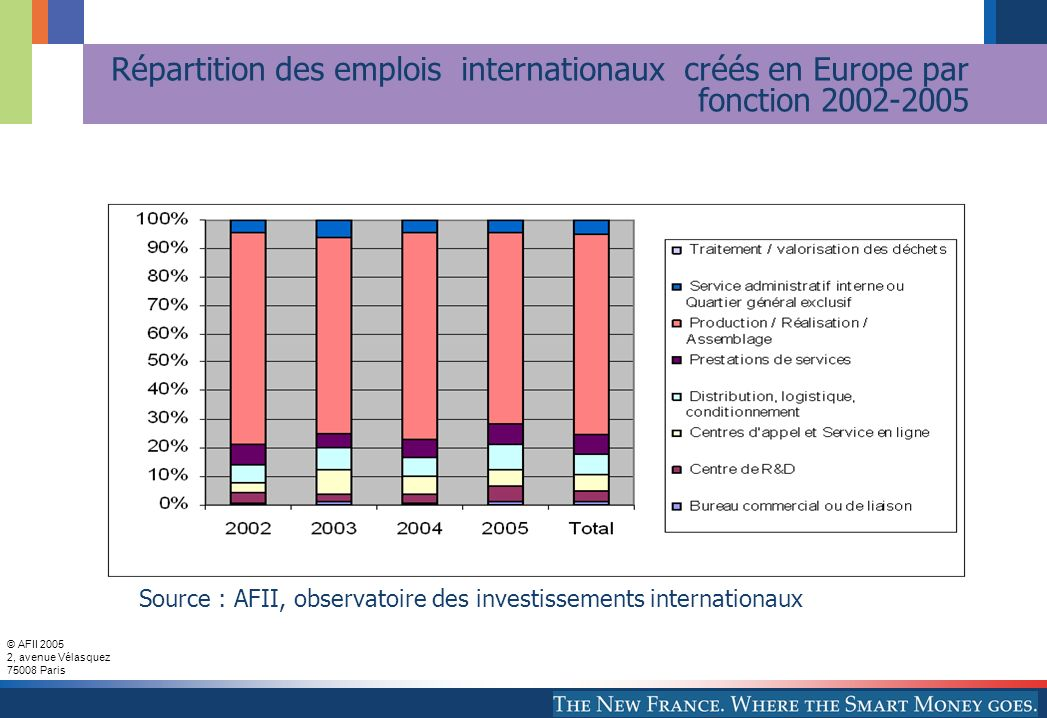 Répartition des emplois internationaux créés en Europe par fonction 2002-2005
