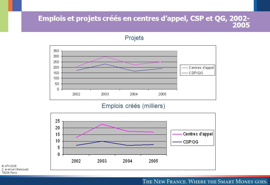 Emplois et projets créés en centres d'appel, CSP et QG, 2002-2005