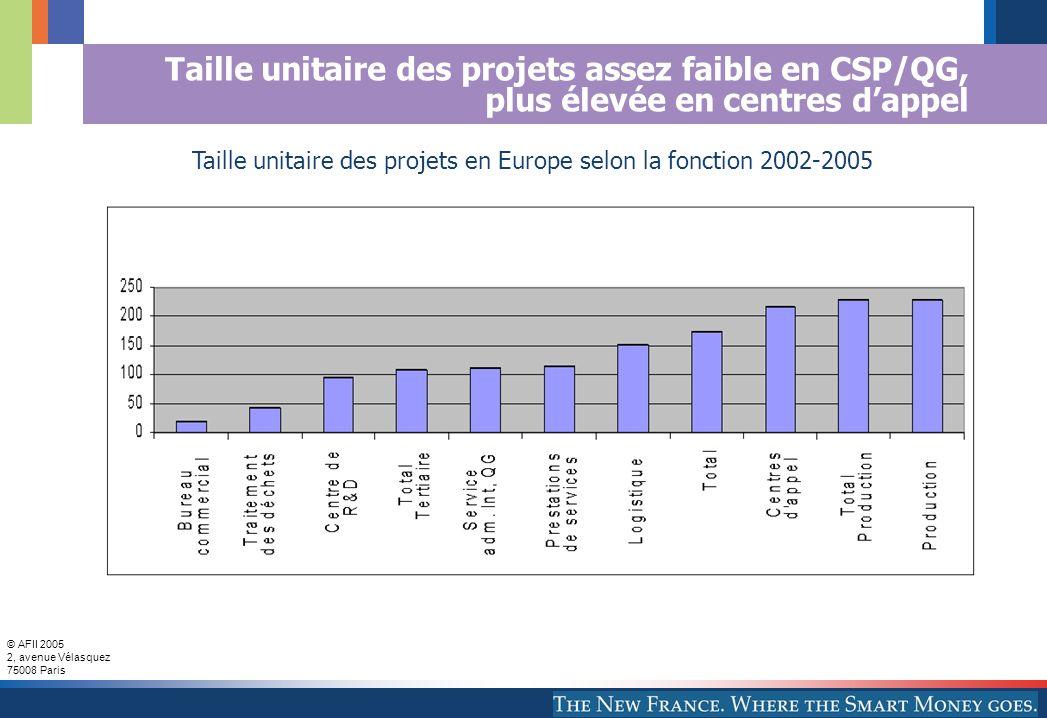 Taille unitaire des projets en Europe selon la fonction 2002-2005