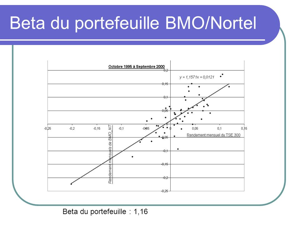 Beta du portefeuille BMO/Nortel