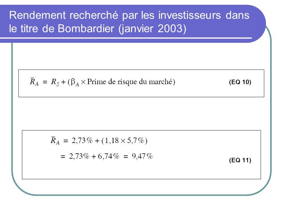 Rendement recherché par les investisseurs dans le titre de Bombardier (janvier 2003)