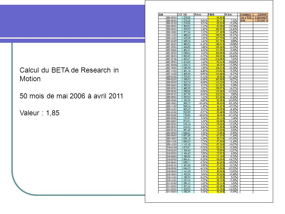 Calcul du BETA de Research in Motion