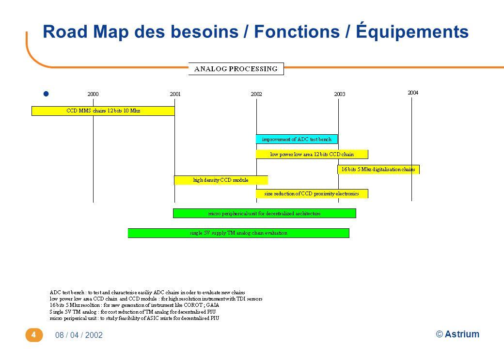 Road Map des besoins / Fonctions / Équipements
