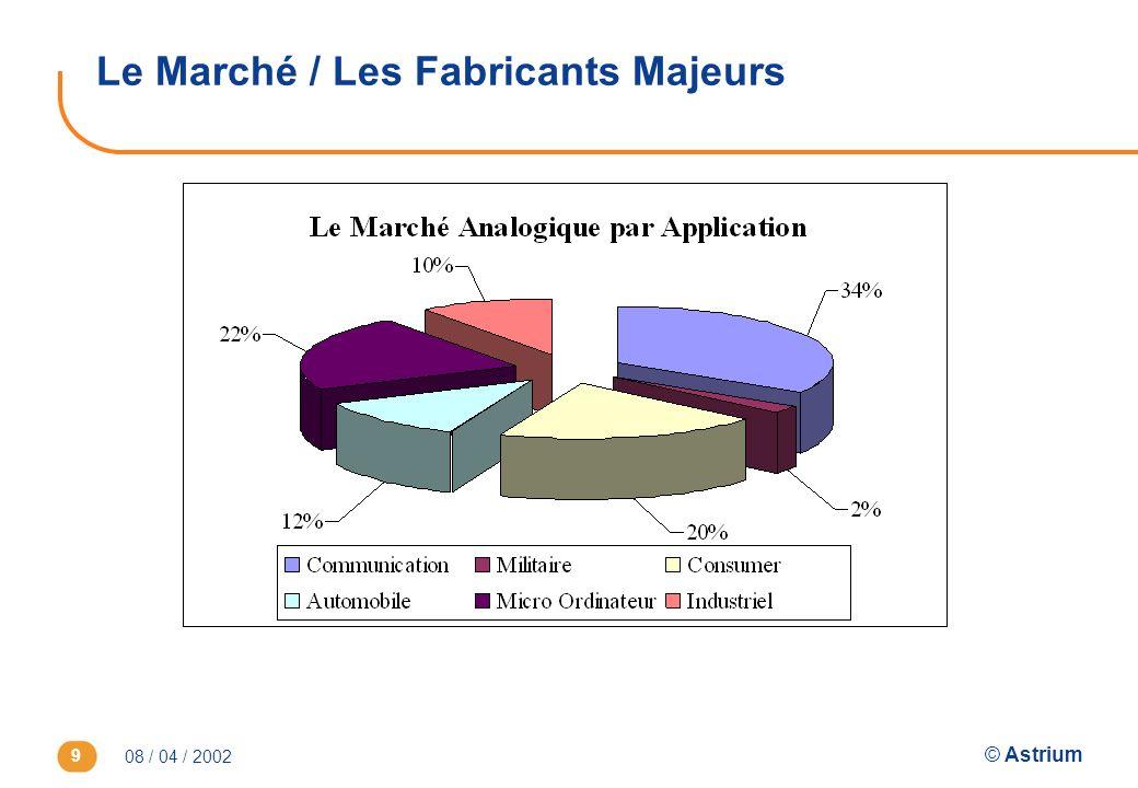 Le Marché / Les Fabricants Majeurs