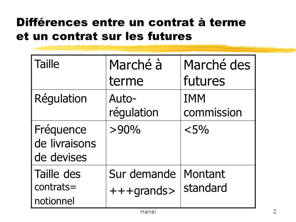 Différences entre un contrat à terme et un contrat sur les futures