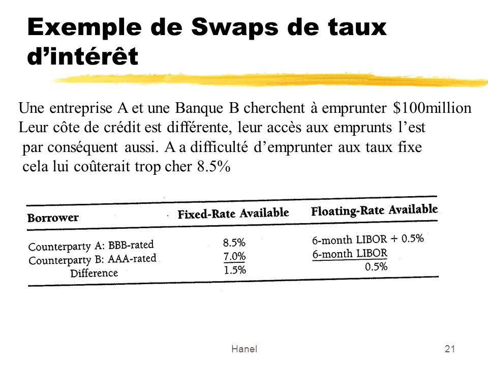 Exemple de Swaps de taux d'intérêt