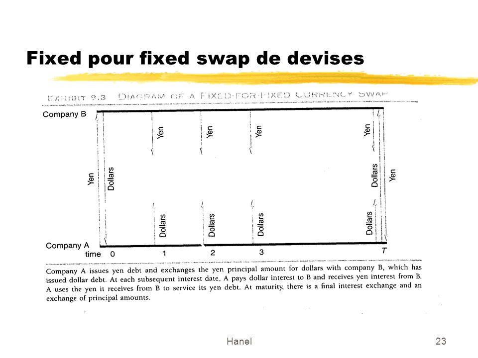 Fixed pour fixed swap de devises