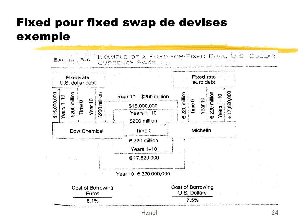 Fixed pour fixed swap de devises exemple
