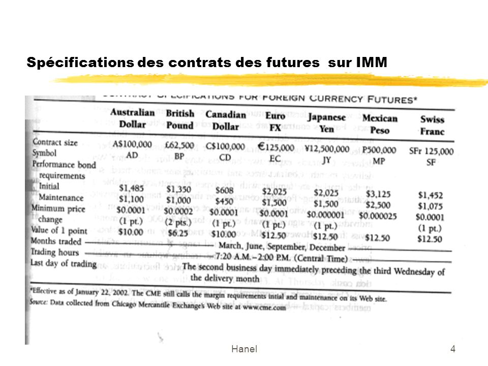 Spécifications des contrats des futures sur IMM