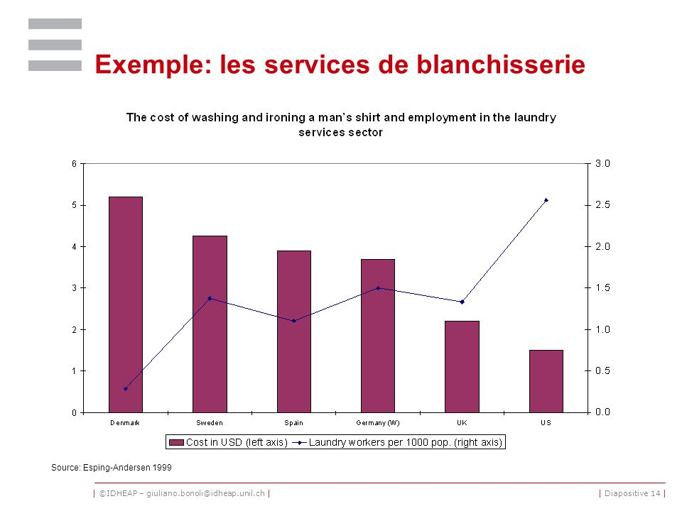 Exemple: les services de blanchisserie