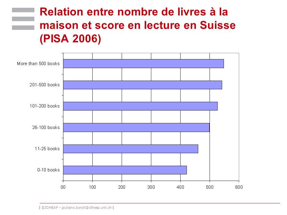 Relation entre nombre de livres à la maison et score en lecture en Suisse (PISA 2006)