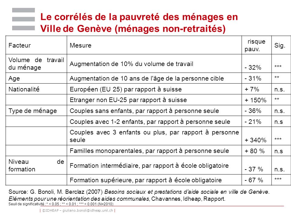 Le corrélés de la pauvreté des ménages en Ville de Genève (ménages non-retraités)