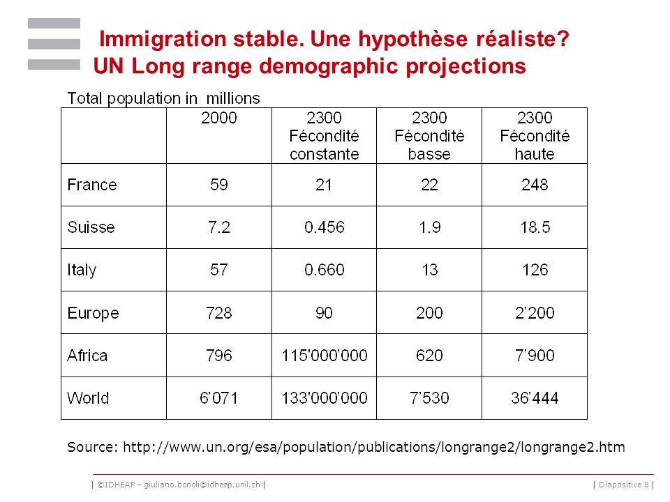 30/03/2017 Immigration stable. Une hypothèse réaliste UN Long range demographic projections.