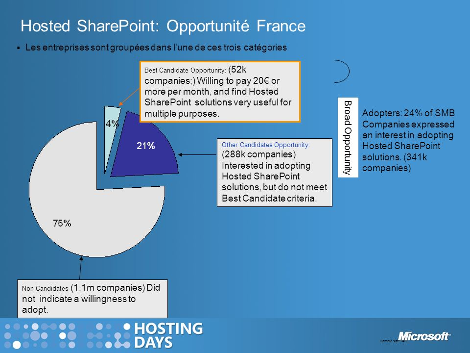 Hosted SharePoint: Opportunité France