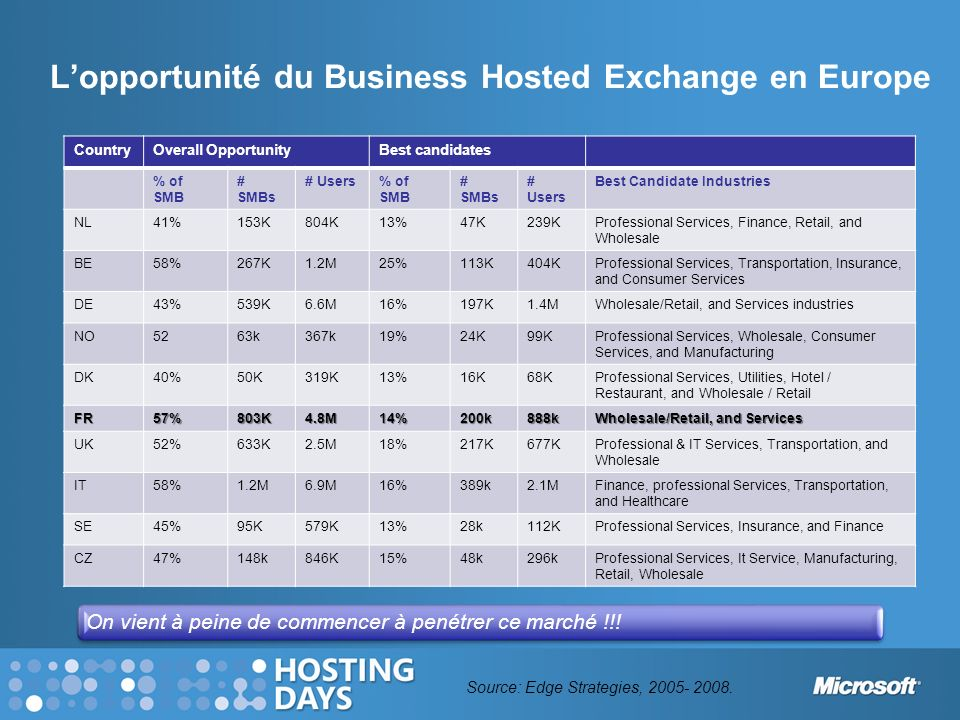 L'opportunité du Business Hosted Exchange en Europe