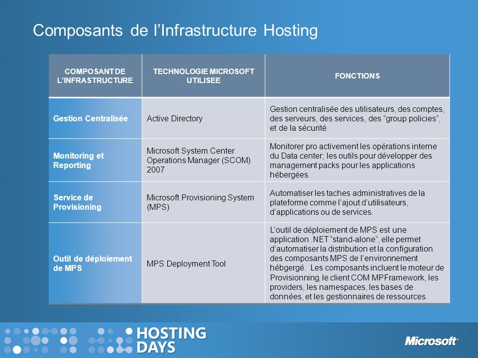 Composants de l'Infrastructure Hosting