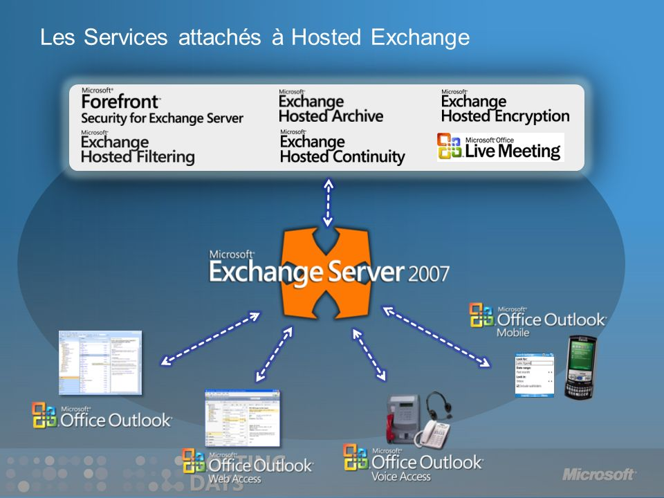 Les Services attachés à Hosted Exchange