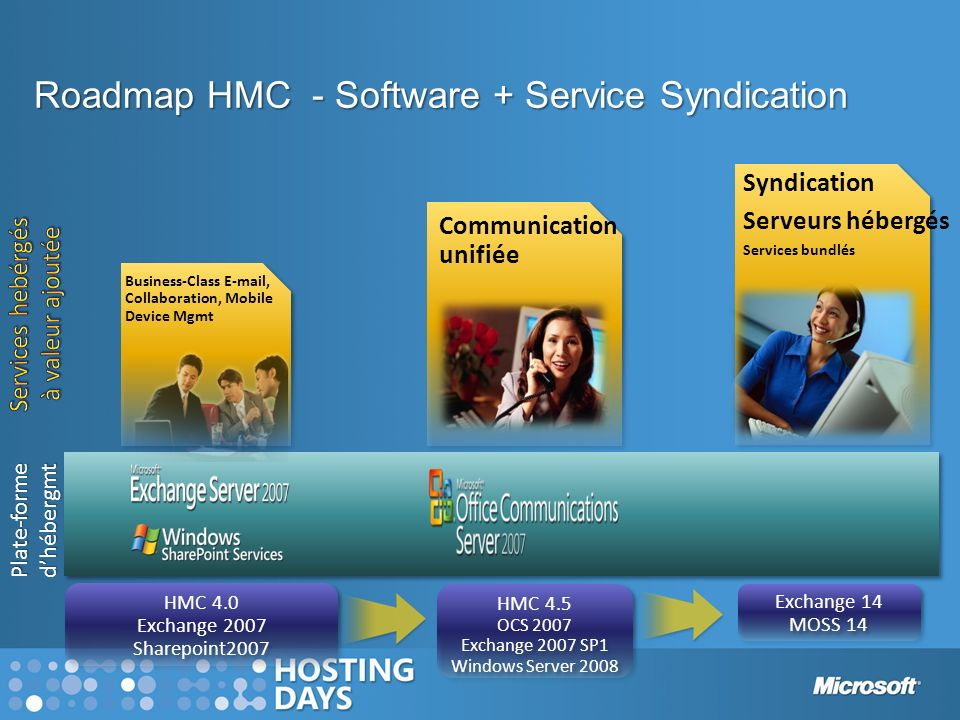 Roadmap HMC - Software + Service Syndication