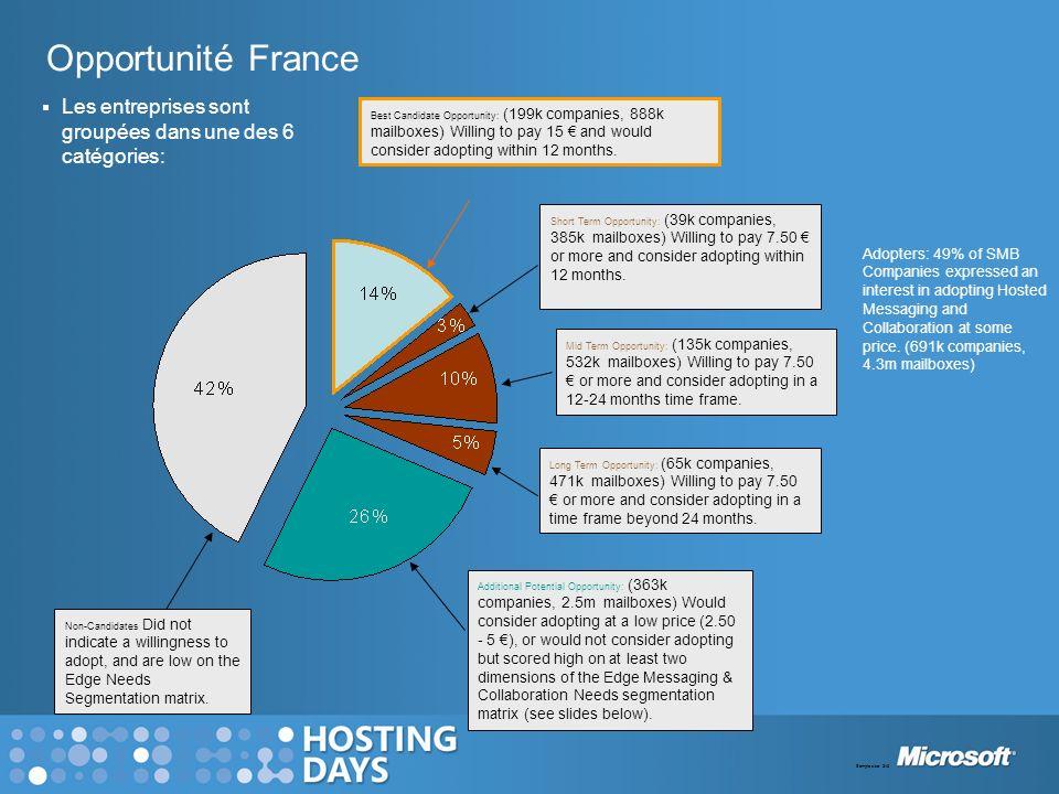 Opportunité France Les entreprises sont groupées dans une des 6 catégories: