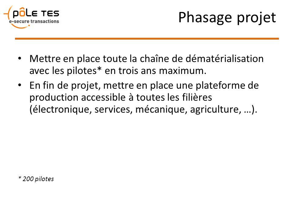 Phasage projet Mettre en place toute la chaîne de dématérialisation avec les pilotes* en trois ans maximum.