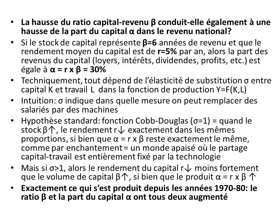 La hausse du ratio capital-revenu β conduit-elle également à une hausse de la part du capital α dans le revenu national