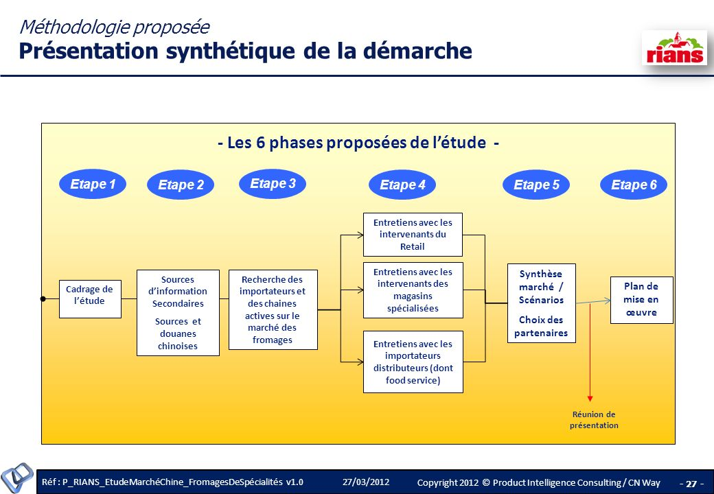 Méthodologie proposée Présentation synthétique de la démarche
