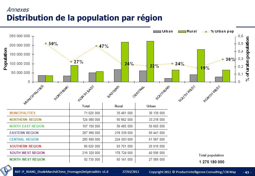 Annexes Distribution de la population par région
