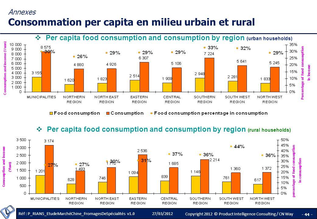Annexes Consommation per capita en milieu urbain et rural
