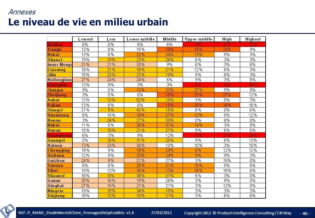 Annexes Le niveau de vie en milieu urbain