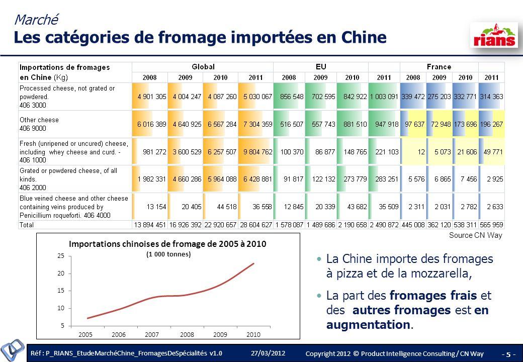 Marché Les catégories de fromage importées en Chine