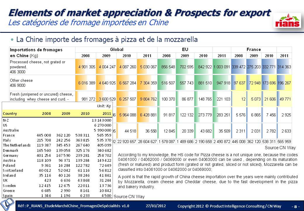 Elements of market appreciation & Prospects for export Les catégories de fromage importées en Chine