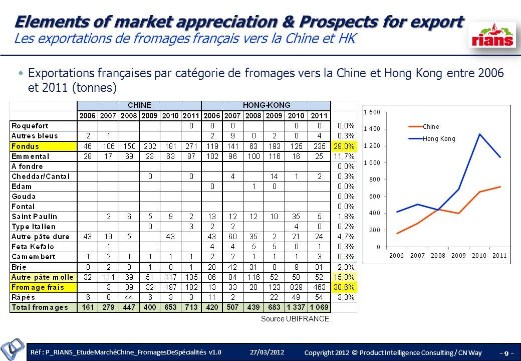 Elements of market appreciation & Prospects for export Les exportations de fromages français vers la Chine et HK