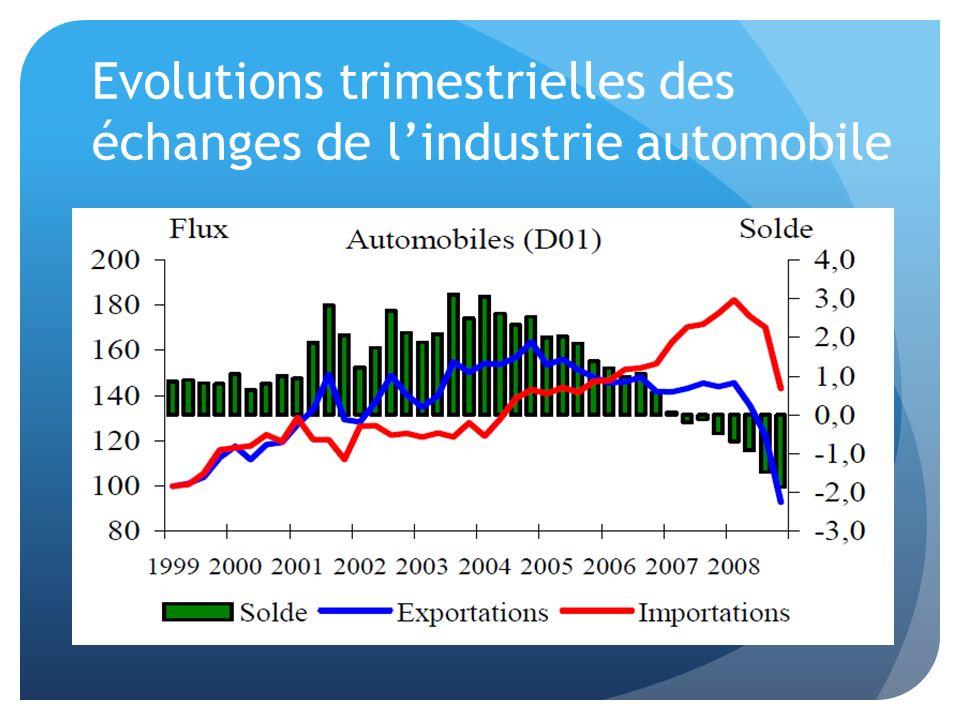 Evolutions trimestrielles des échanges de l'industrie automobile