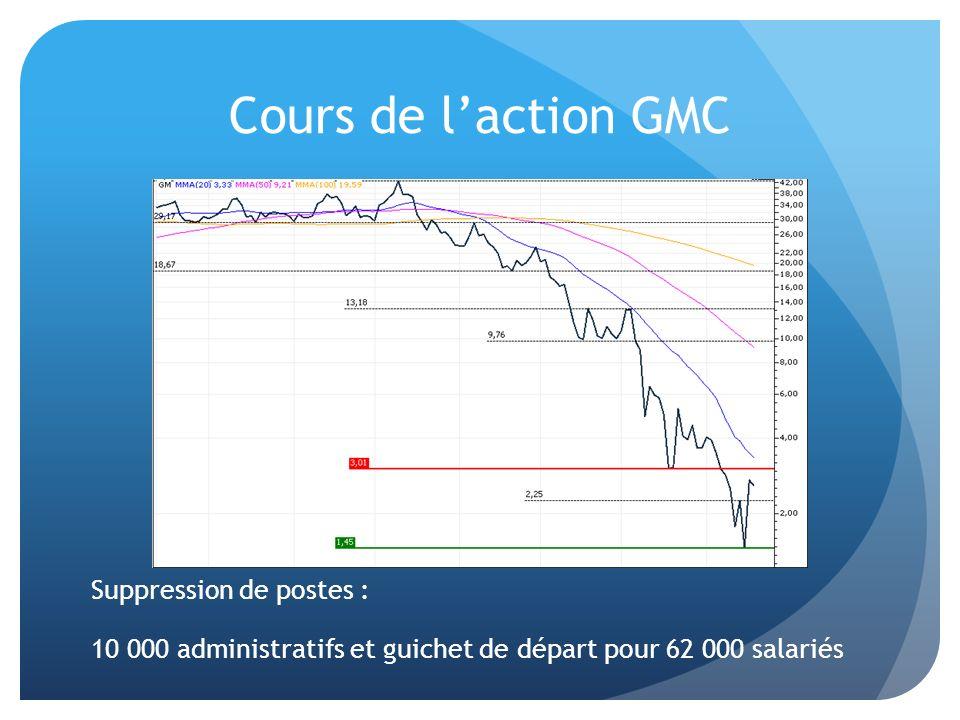 Cours de l'action GMC Suppression de postes : 10 000 administratifs et guichet de départ pour 62 000 salariés