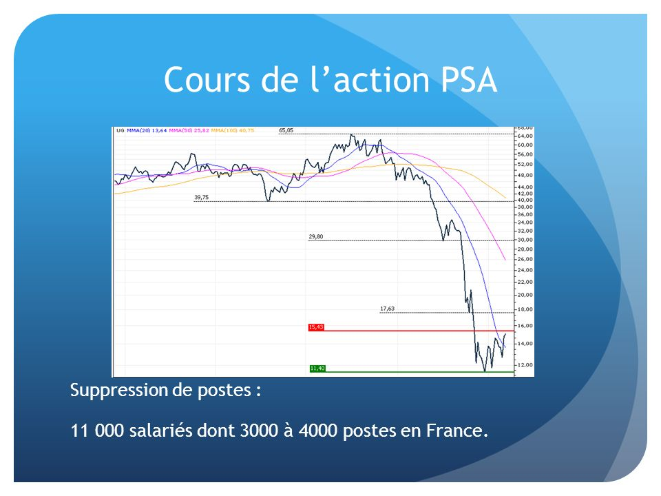 Cours de l'action PSA Suppression de postes : 11 000 salariés dont 3000 à 4000 postes en France.