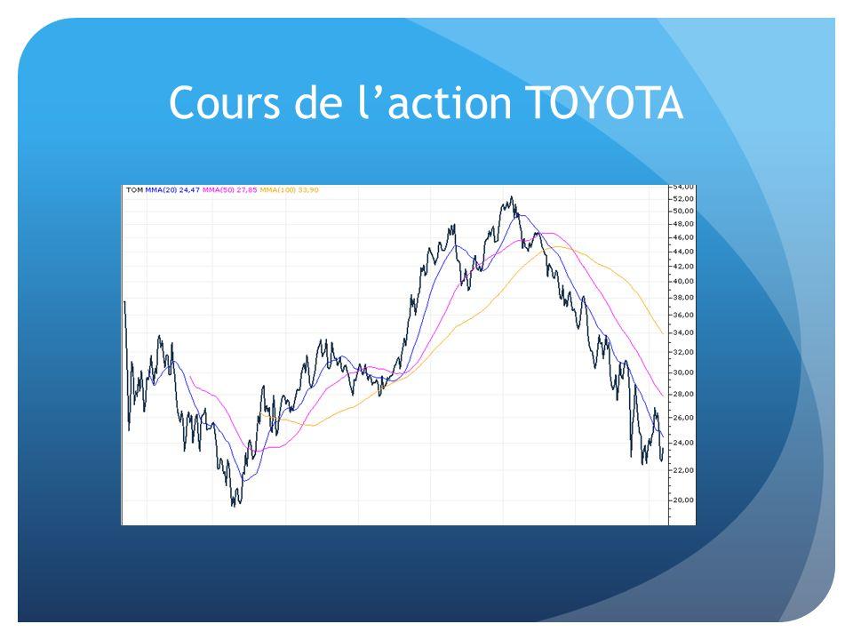 Cours de l'action TOYOTA