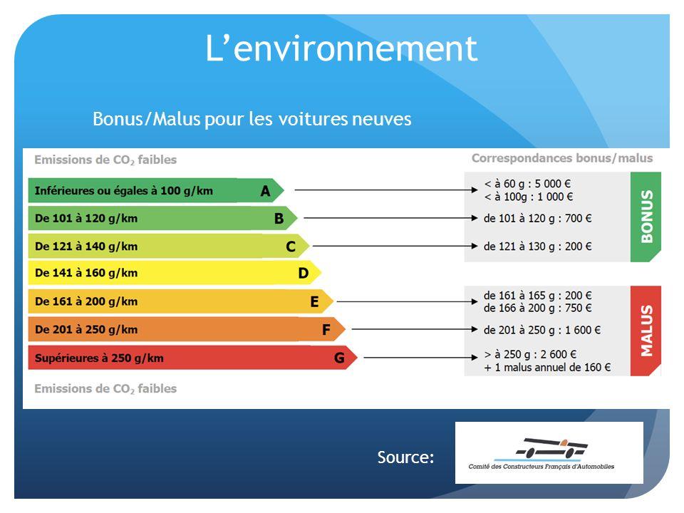 L'environnement Bonus/Malus pour les voitures neuves Source: