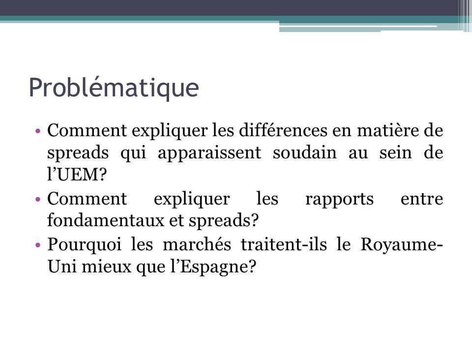 Problématique Comment expliquer les différences en matière de spreads qui apparaissent soudain au sein de l'UEM