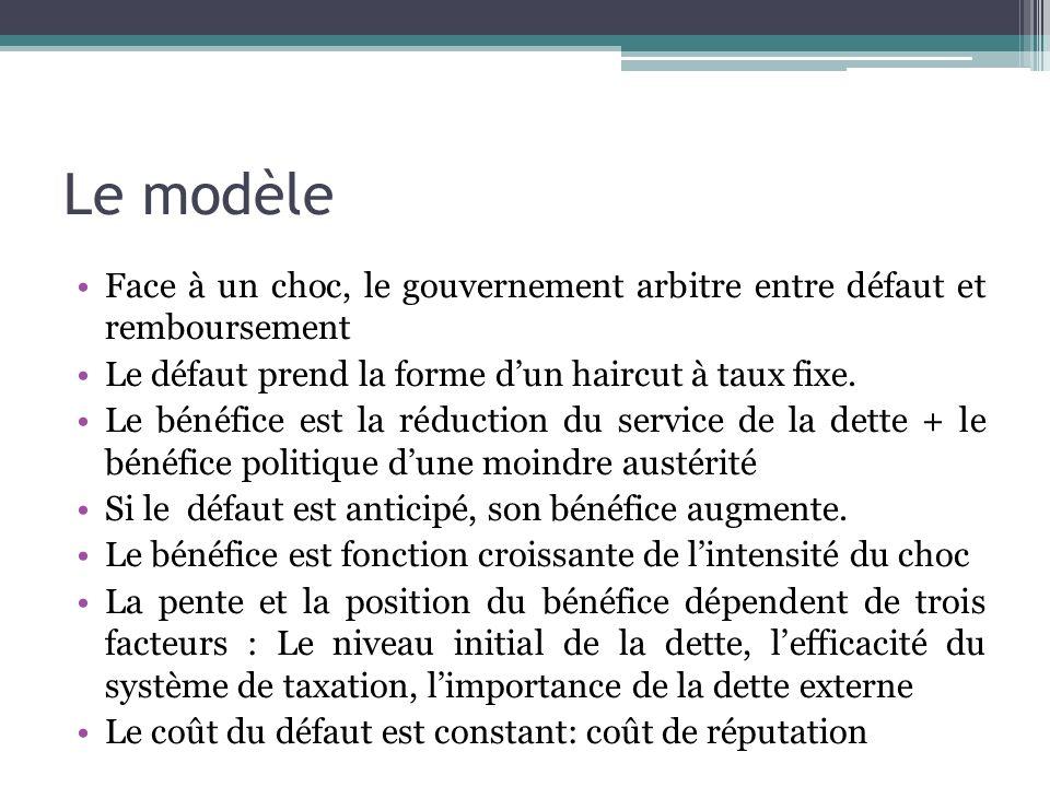 Le modèle Face à un choc, le gouvernement arbitre entre défaut et remboursement. Le défaut prend la forme d'un haircut à taux fixe.